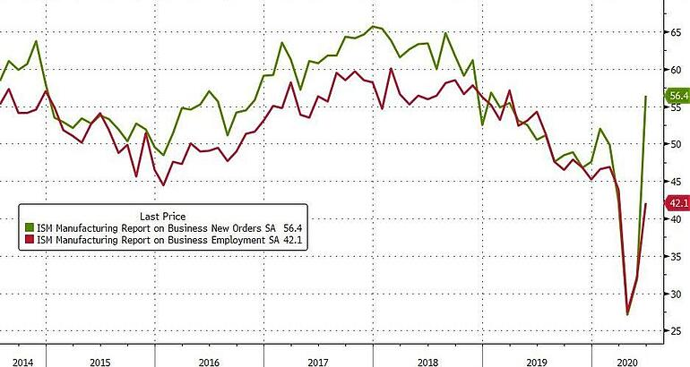 5. ISM Manufacturing Report