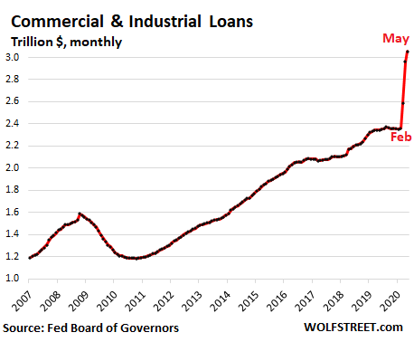 2. Commercial and Industrial Loans