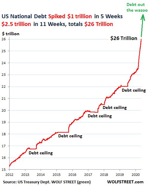 3. US National Debt