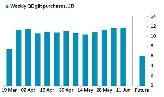 5. Weekly QE gilt purchases