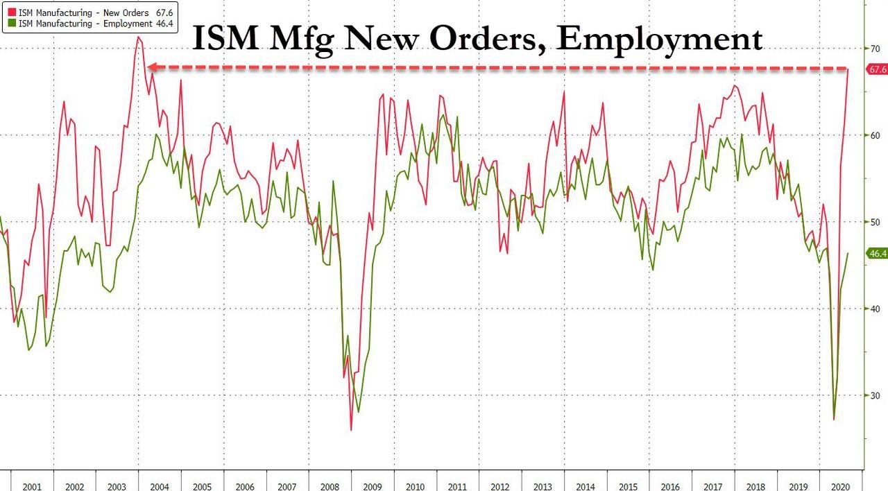 3. ISM Mfg New Orders, Employment