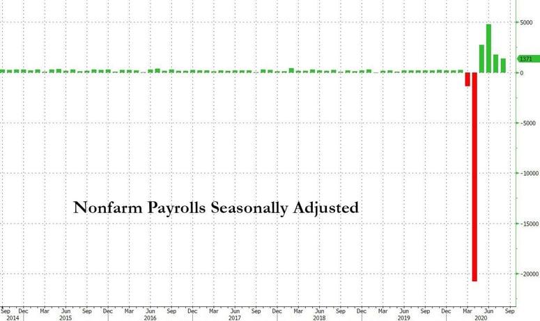 5. Nonfarm Payrolls Seasonally Adjusted