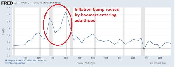 6. Inflation, consumer prices for the US