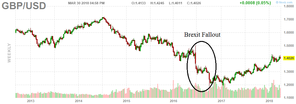 4. Brexit fallout
