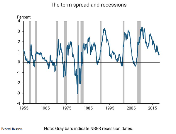 8. Spread and Recessions