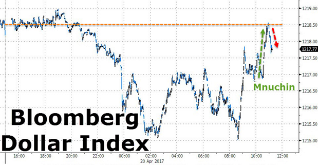 4. Bloomberg dollar index.png