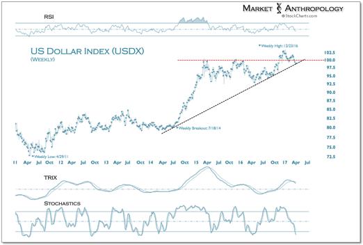 7. US dollar index USDX.png