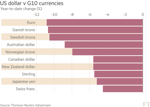 3. US dollar v G10 Currencies.png