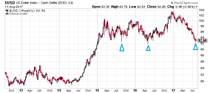 4. US Dollar Index.png
