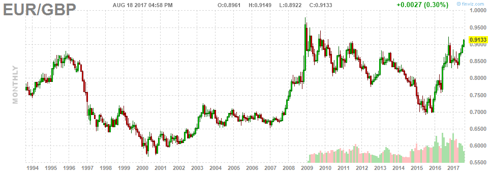 3. EUR GBP.png