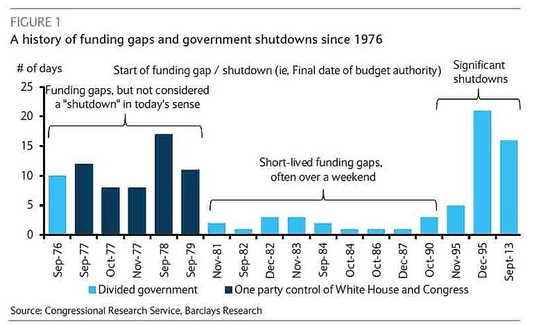 2. History of funding gaps and govt shutdowns.jpg