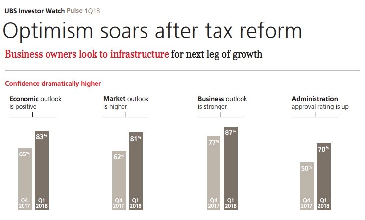 2. Optimism soars after tax reform.jpg