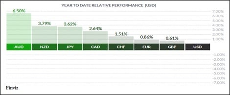 3 YTD Relative Performance.jpg