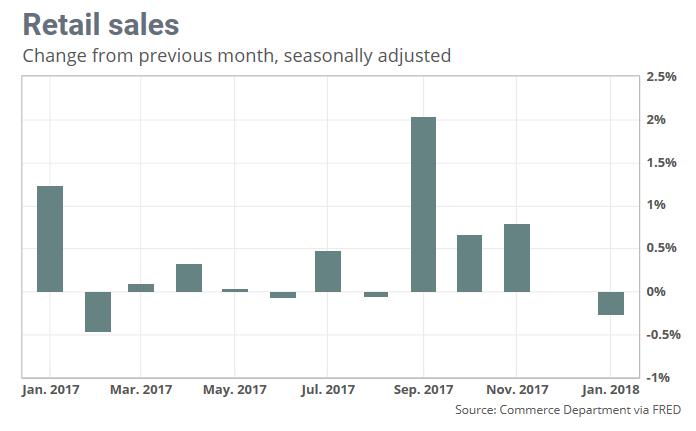 2. Retail Sales.png