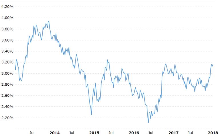 5. US Treasury 30 Year.png
