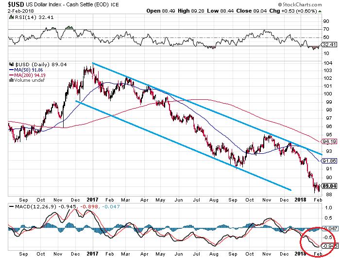 3. USD Index.png
