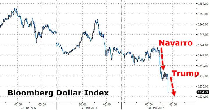 3 Bloomberg Dollar Index.jpg