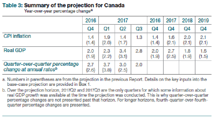 2. Summary of the projection for Canada.png