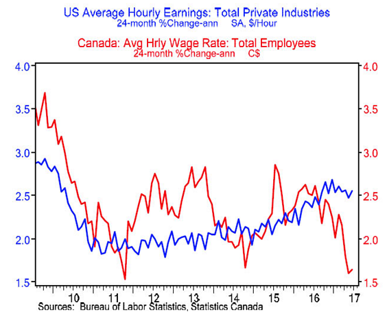 4. US Average Hourly Earnings Total Private Industries.png