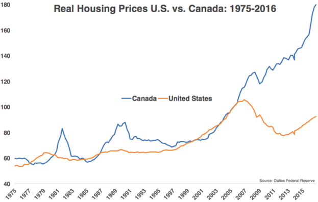 5. Real Housing Prices US vs Canada.png