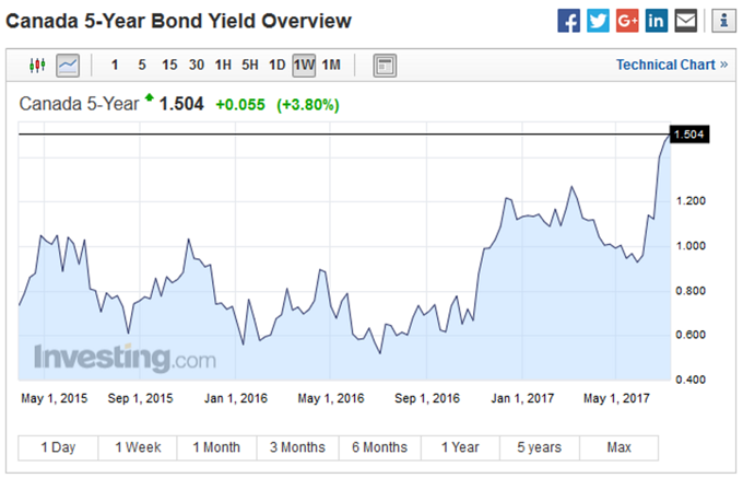 6. Canada 5-Year Bond Yield Overview.png