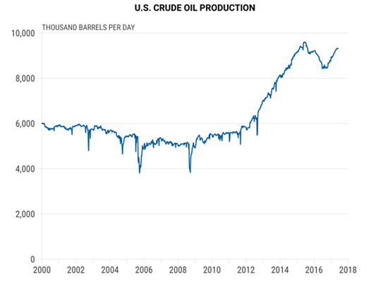 6. US Crude Oil.png