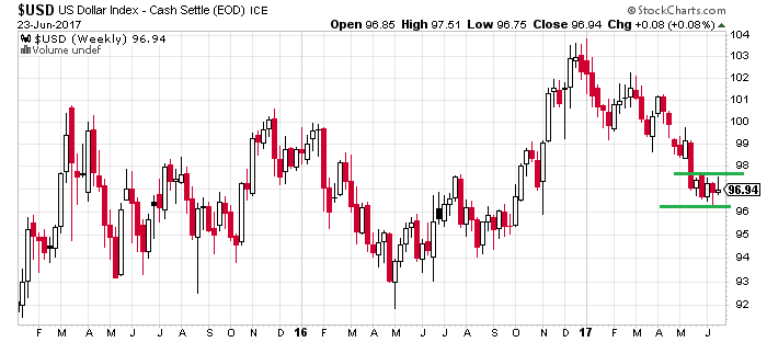 3. US Dollar Index.png