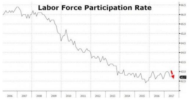 2. Labour Force Participation Rate.png