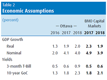 2. Economic Assumptions.png