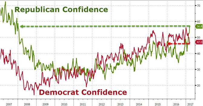 3. Republican Confidence.png