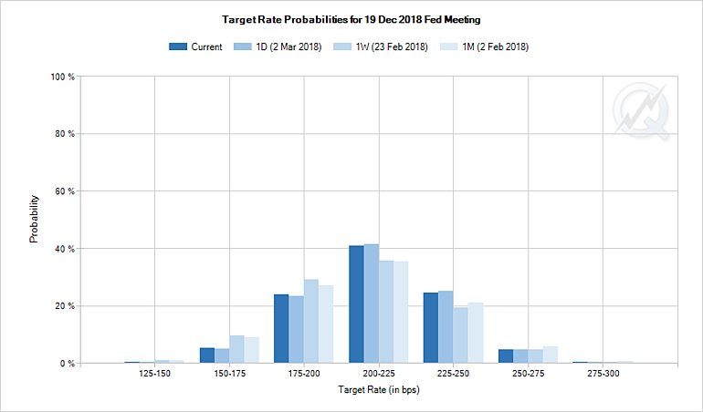 3. Target Rate Probabilities.png