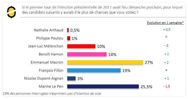 2. French Presidential Election Poll.png