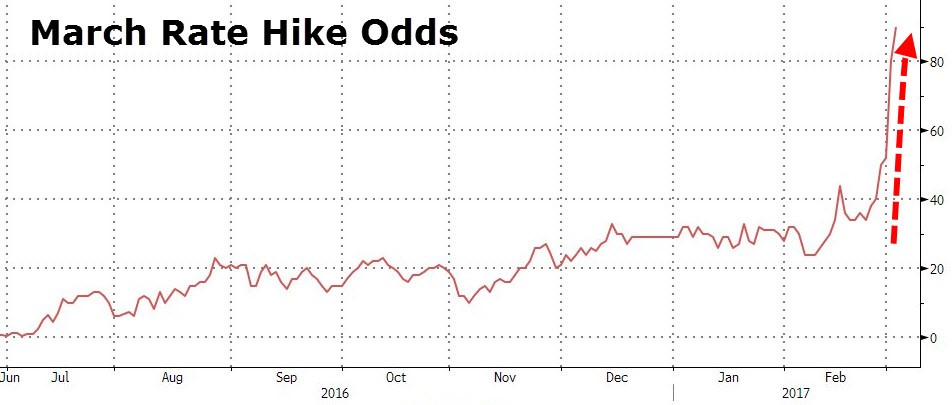 3. March rate Hike Odds.jpg