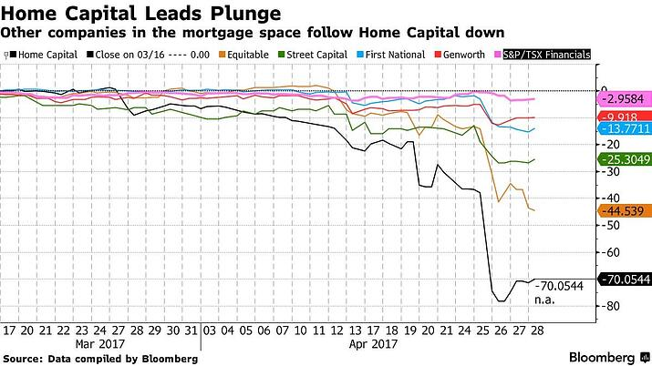 4. Home Capital Leads Plunge.jpg