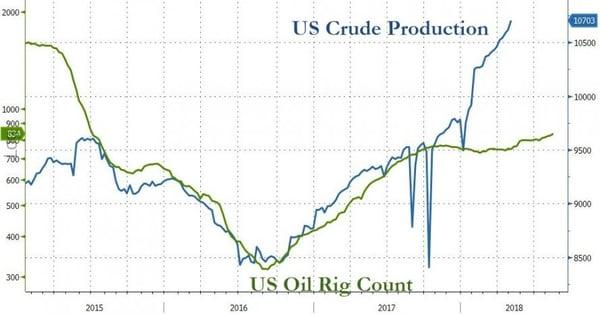 5. US Crude