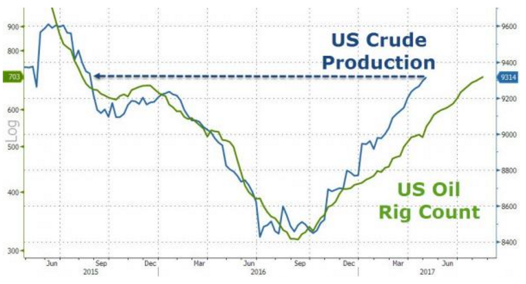 4. US Crude Production.png