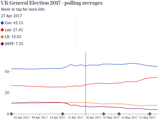2. UK Polling Averages.png