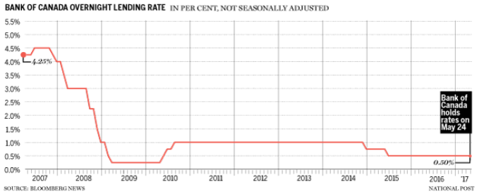 3. BOC Overnight Lending Rate.png