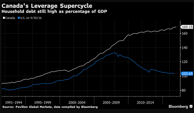 2. Canadas Leverage Supercycle.png