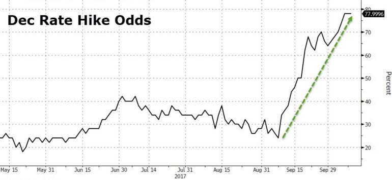 3. Dec Rate Hike Odds.png