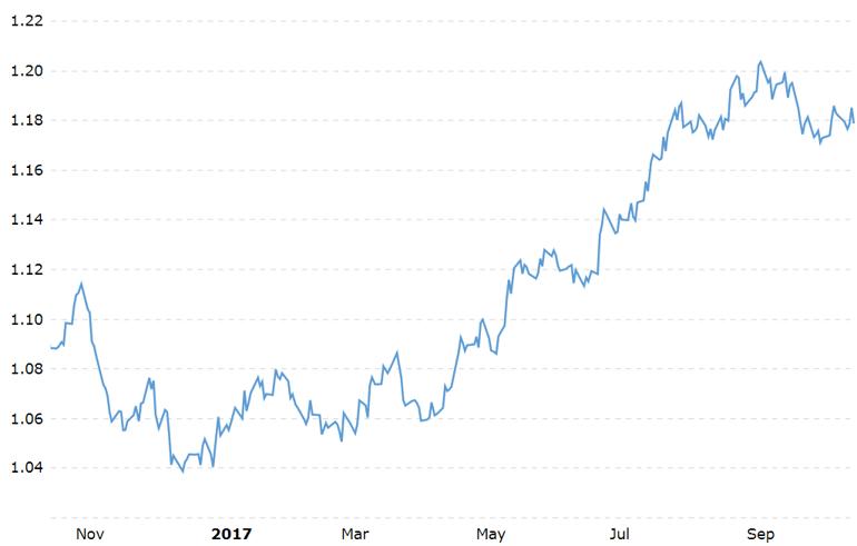 3. USD vs EUR.png