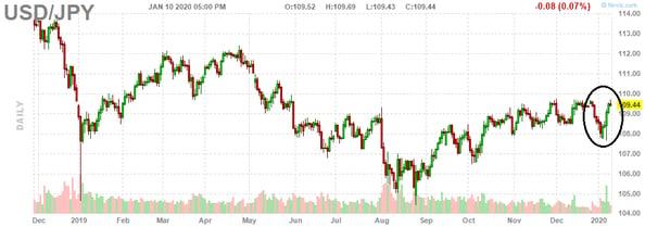 Fig 3 USD JPY