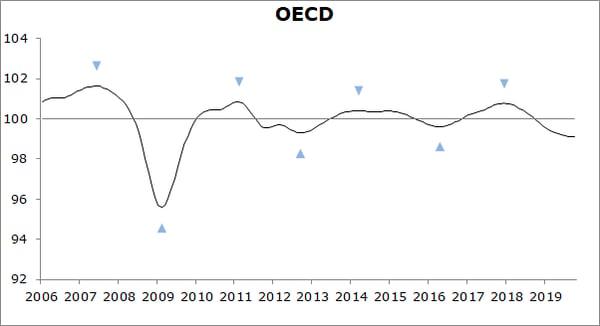 Fig 4 OECD